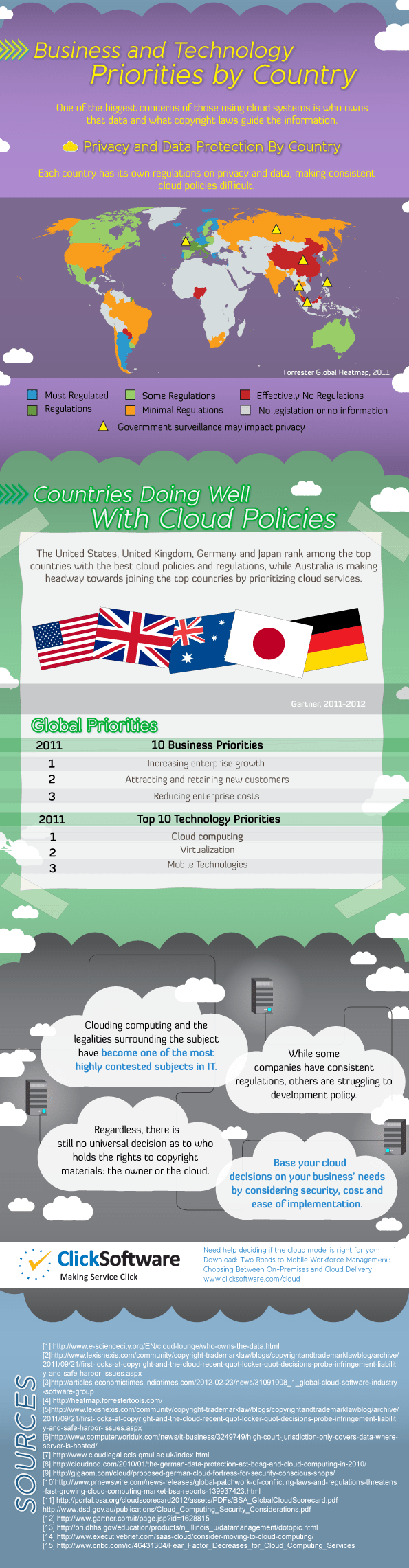 cloud policies infographic