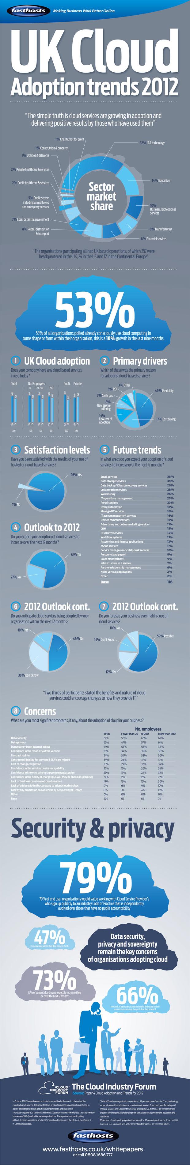cloud adoption infographic