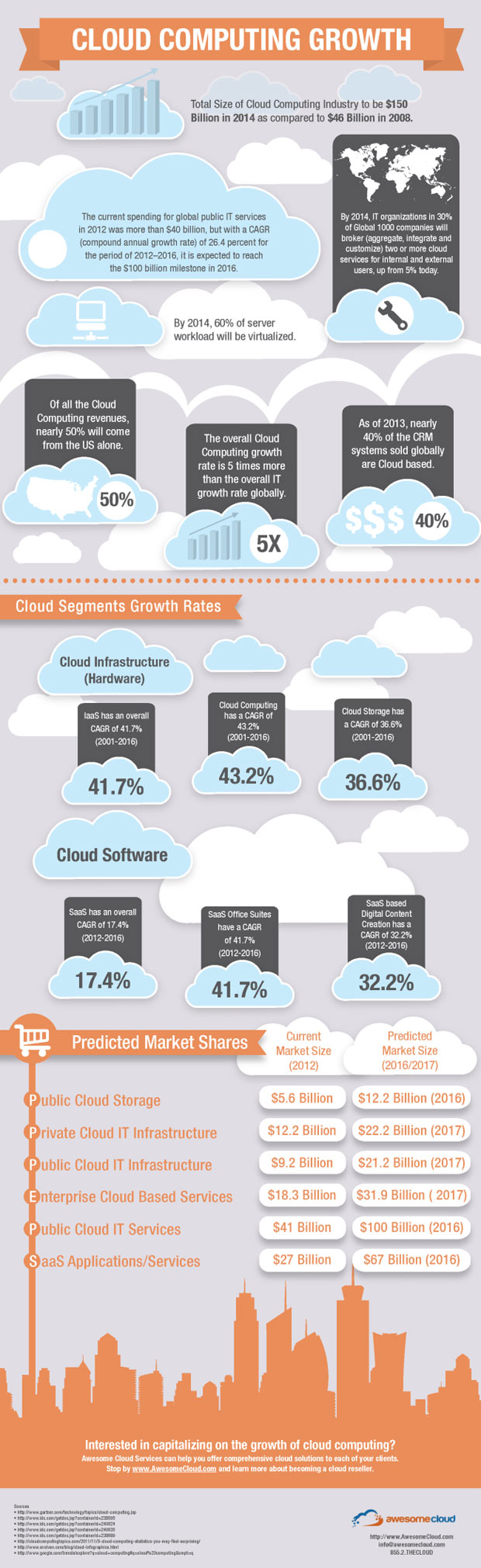 cloud-computing-growth-infographic