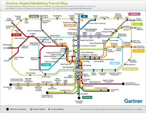 Gartner digital marketing transit map infographic