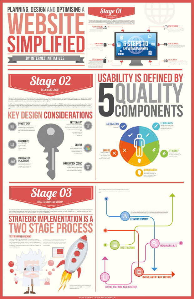 Website building infographic
