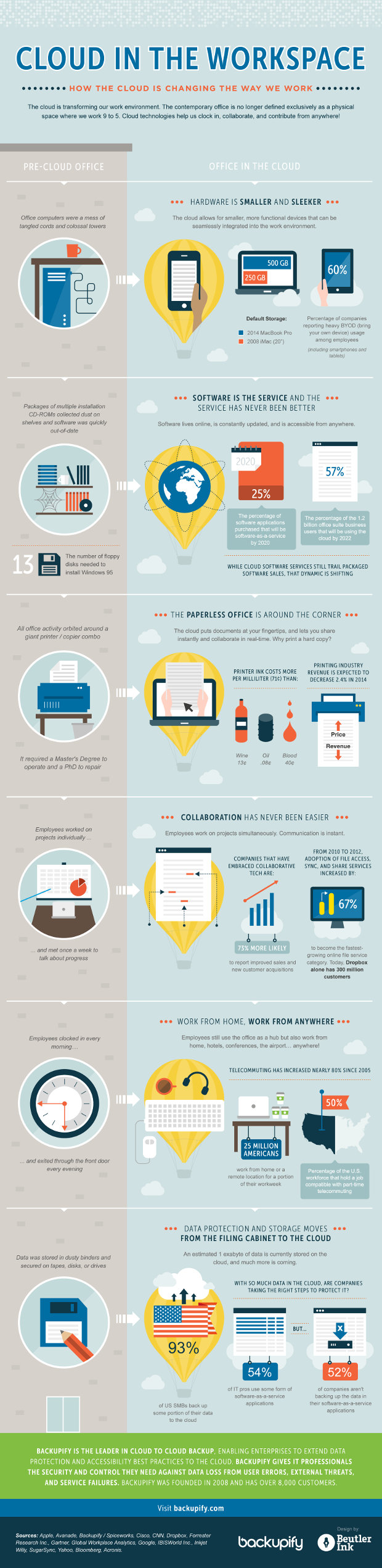 Cloud in the workplace - infographic by Backupify