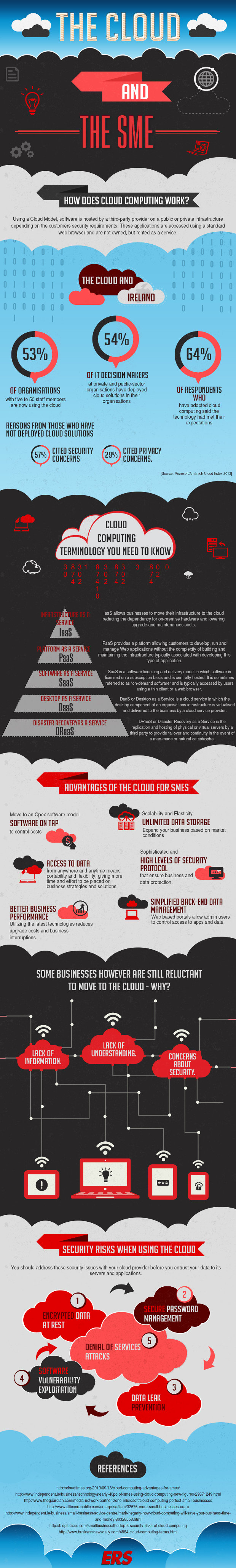The cloud and the SME - infographic by ERS