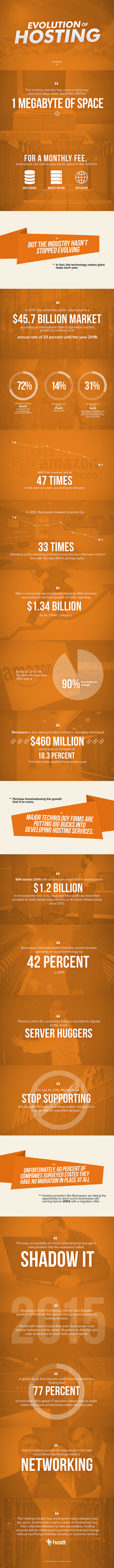 Evolution of hosting - infographic