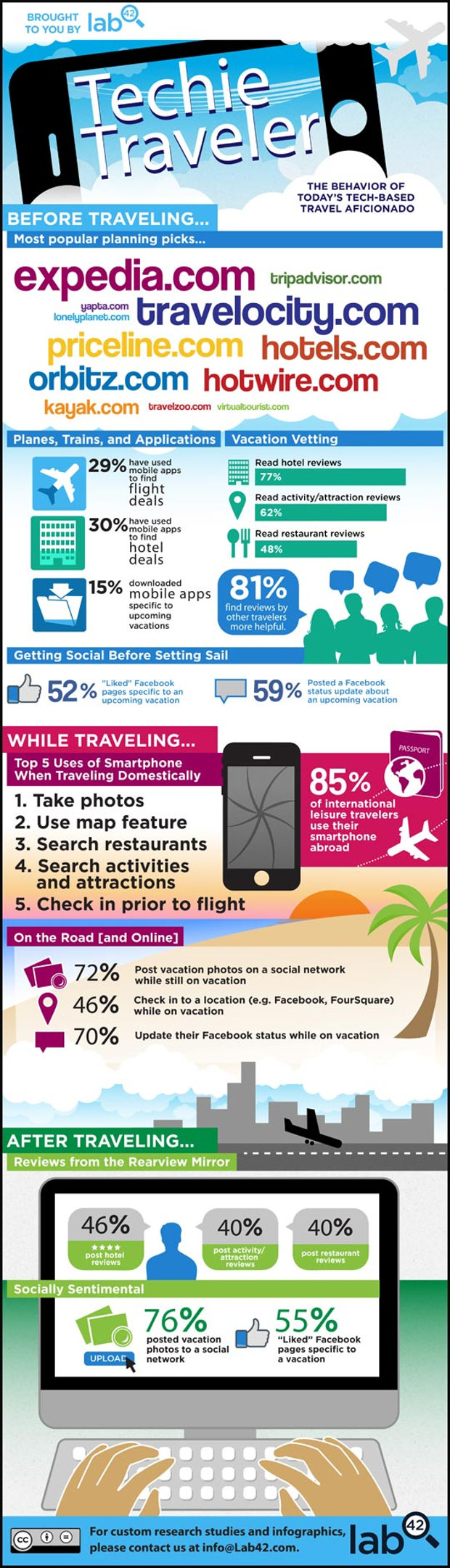 Techie traveler infographic by Lab 42