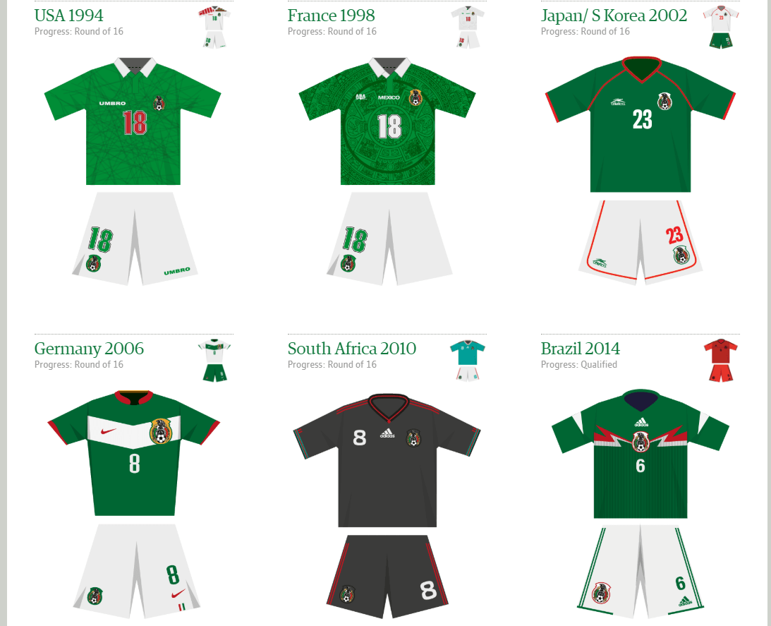 5df56706f18 The 2018 World Cup is here and what better time than now to look back at  Mexico s previous World Cup kits. I recap El Tri s kits since the 1994 World  Cup ...