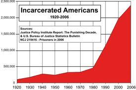 prison rates of incarceration