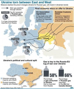 putin natural gas map