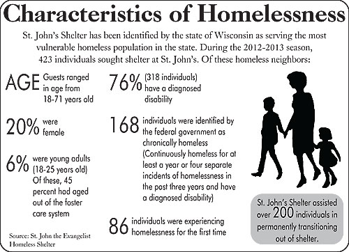 Homelessness Awareness Week