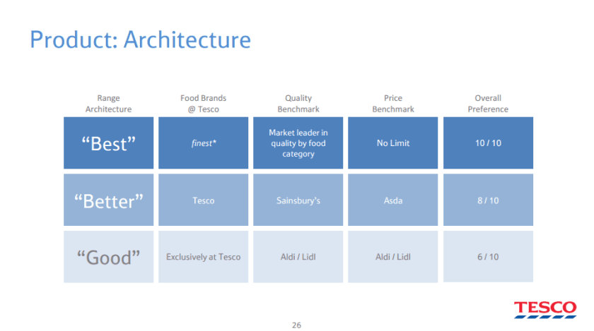 product-architecture