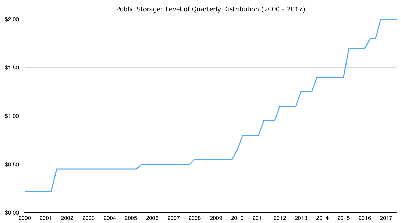Public Storage One Of The Best Reits For Long Term
