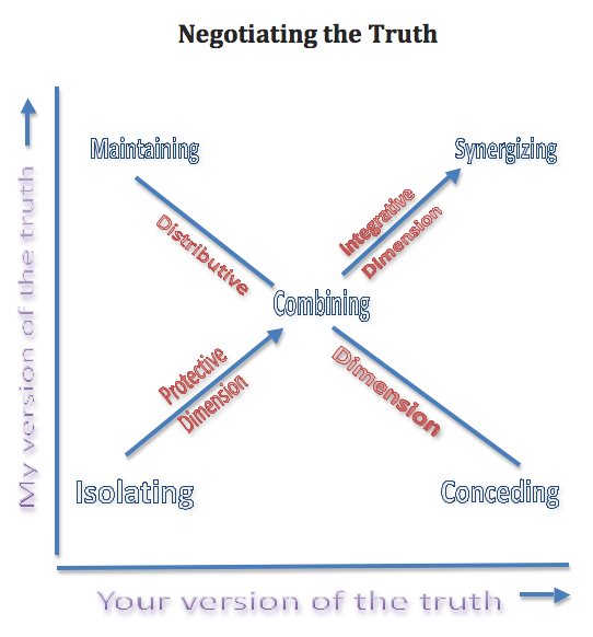 Diagram showing model for negotiating the truth