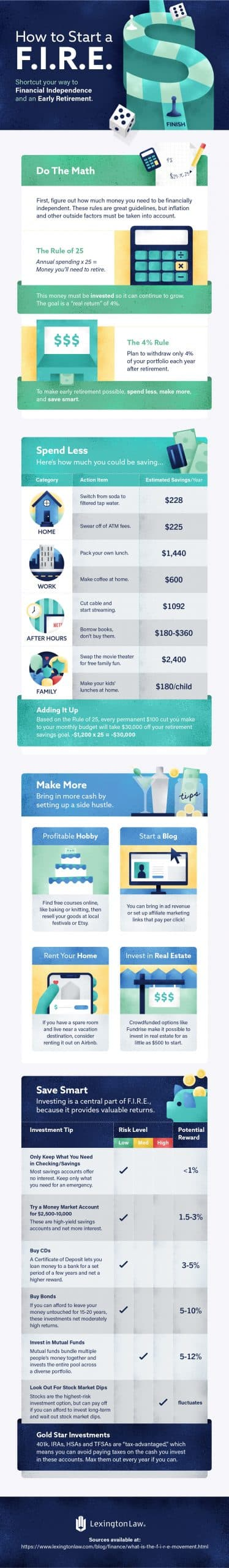 Ultimate Guide To The F.I.R.E Movement: What It Is, How To Do It, + Should You?, financial independence retire early infographic for saving money in life for retirement with passive income and healthy personal finance tips, #earlyretirement, #retireearly, #firemovement