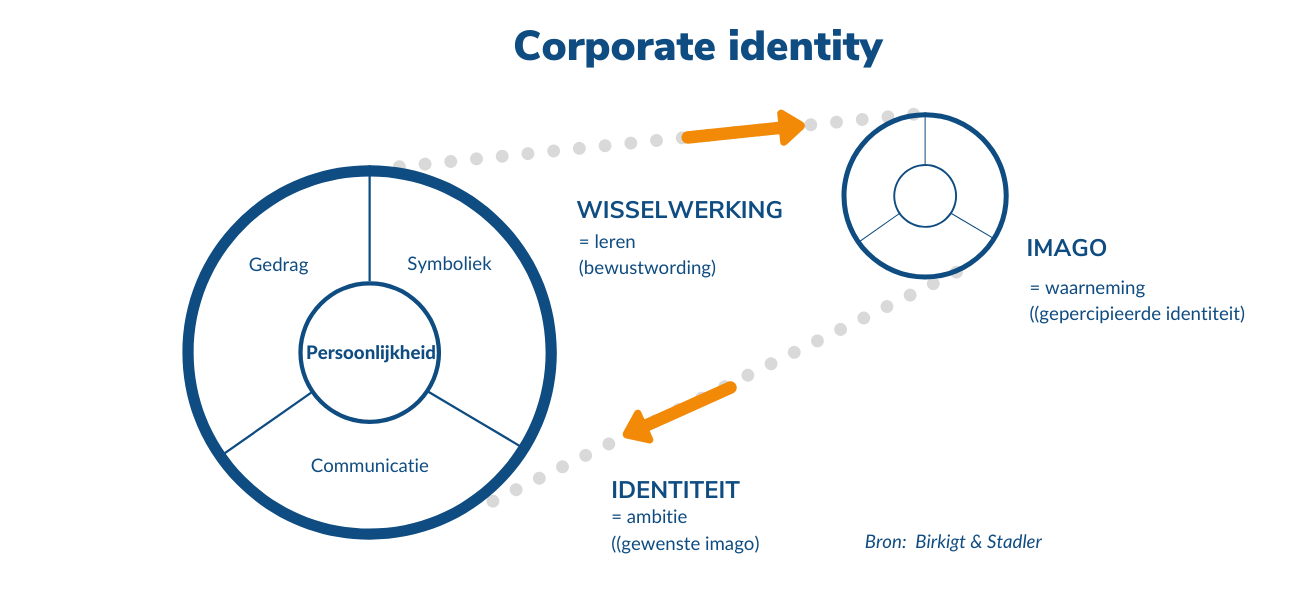 Corporate. identity model - Birkigt & Stadler