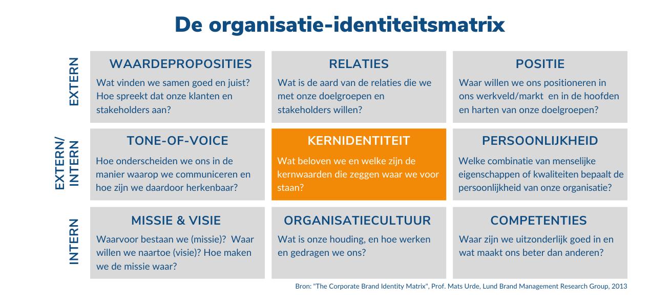 De organisatie-identiteitsmatrix - theCONVERSATION