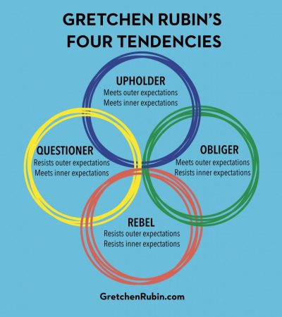 "Het ""Four Tendencies"" model van Gretchen Rubin"