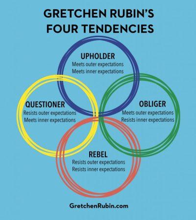 """Het """"Four Tendencies"""" model van Gretchen Rubin"""