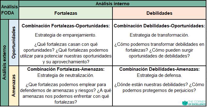 matriz FODA