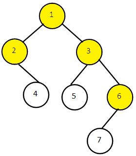 Top View of Binary Tree in Java