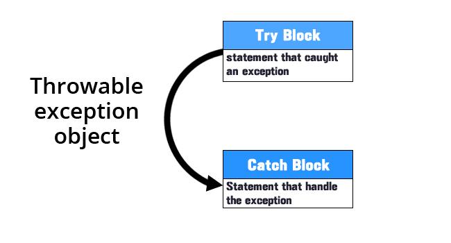 try_catch_block