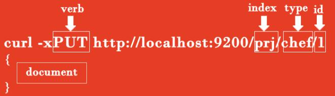 elasticSearch curl syntax