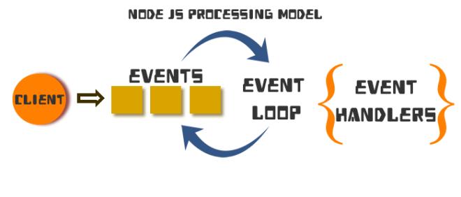 nodejs understanding Event Emitter