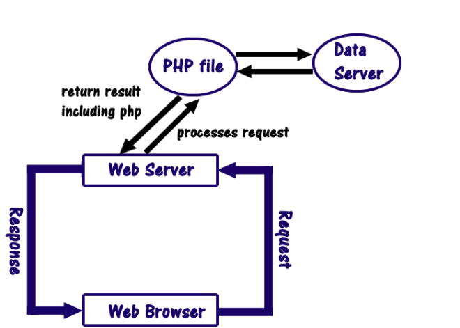 PHP server architecture