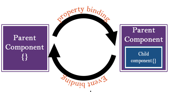 Data Binding between Parent and Child Component