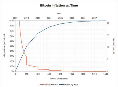 Bitcoin, Cryptocurrencies, Ethereum, Litecoin, Bitcoin, Bitcoin, Bitcoin, Bitcoin inflation vs Time,