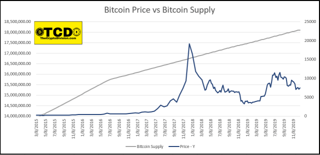 What variables have predictive power on Bitcoin's price