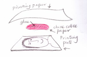 printing plate + chine collee+ printing paper as a sandwich