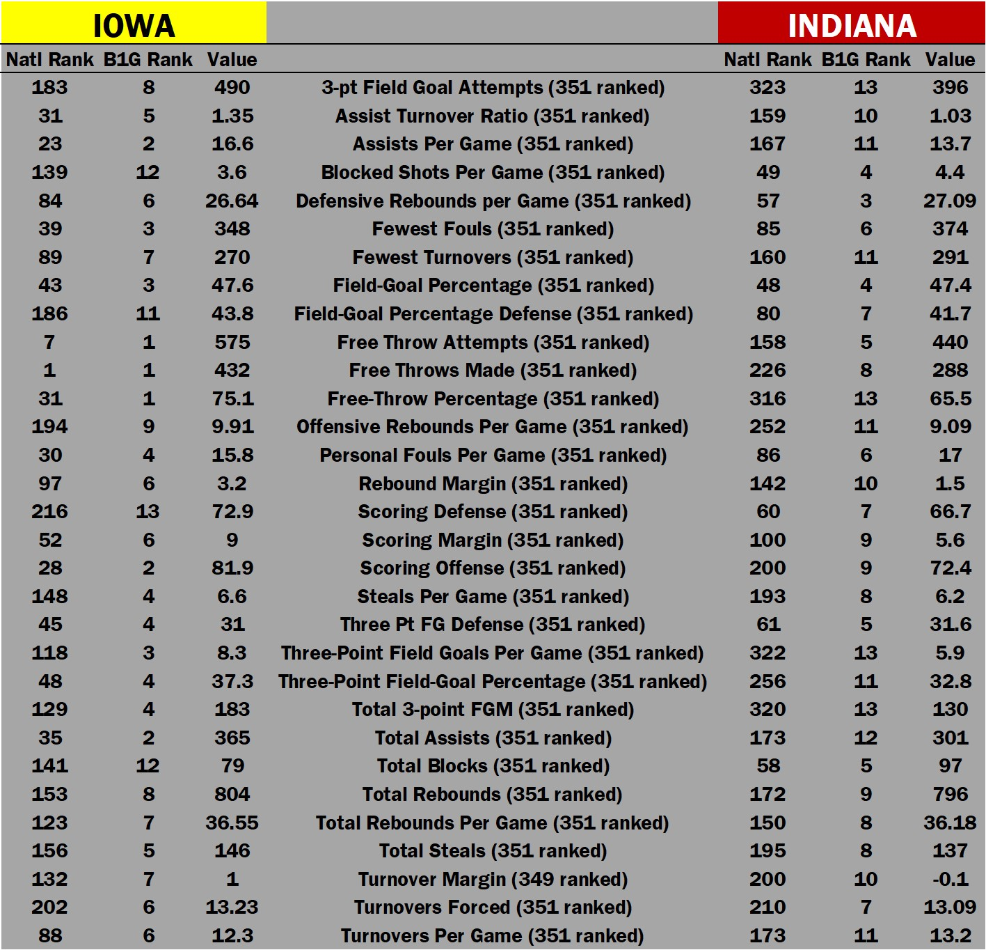 Bohannon buoys No. 20 Hawkeyes at Indiana