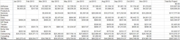 2013 Revenue Table