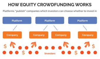 The Basic Equity Crowdfunding Guide