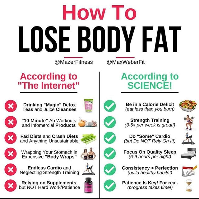 Biggest-Myths-About-Losing-Body-Fat