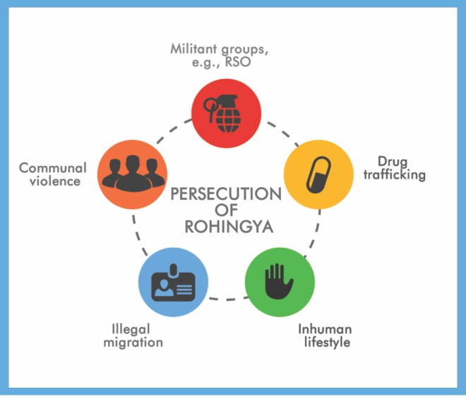 The Rohingya: A history of persecution