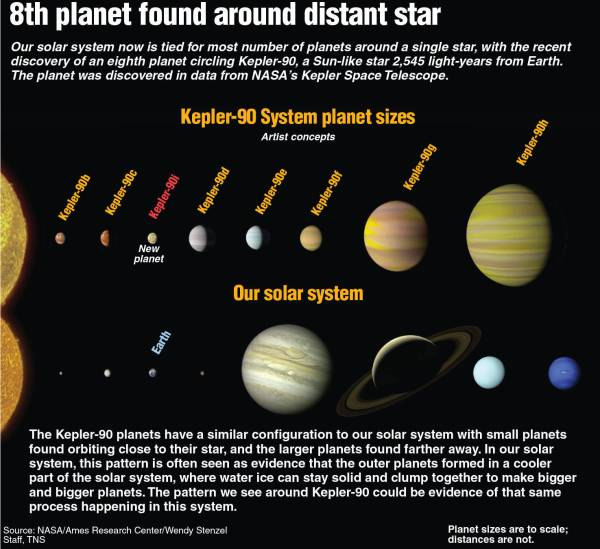 Scientists find miniature version of our solar system ...