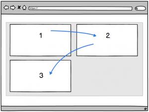 a chart showing how screen readers interpret multiple columns