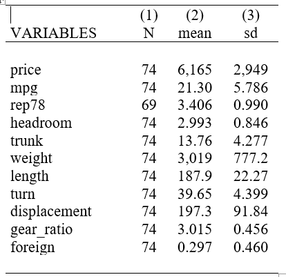 some statistics for all varaibles