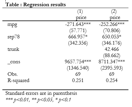 nested regression table append