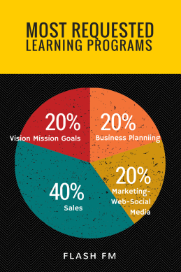 Pie chart of most requested learning programs