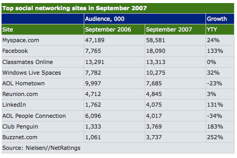2007 Graph of Social Network Usage