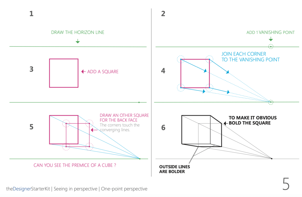 6 steps to draw a cube in perspective