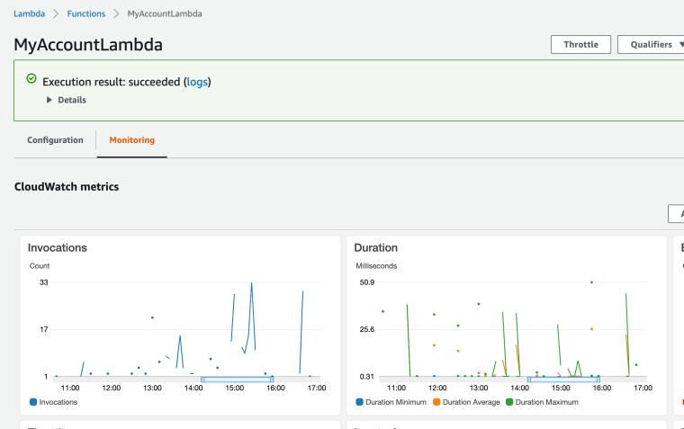 AWS Lambda Monitoring