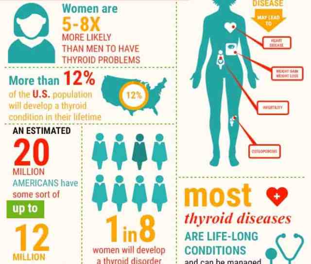 From Research The Percent Of The Population That Will Develop Thyroid Disease Is 7 Percent The Percentage Of People With Diabetes Who Have Thyroid Disease