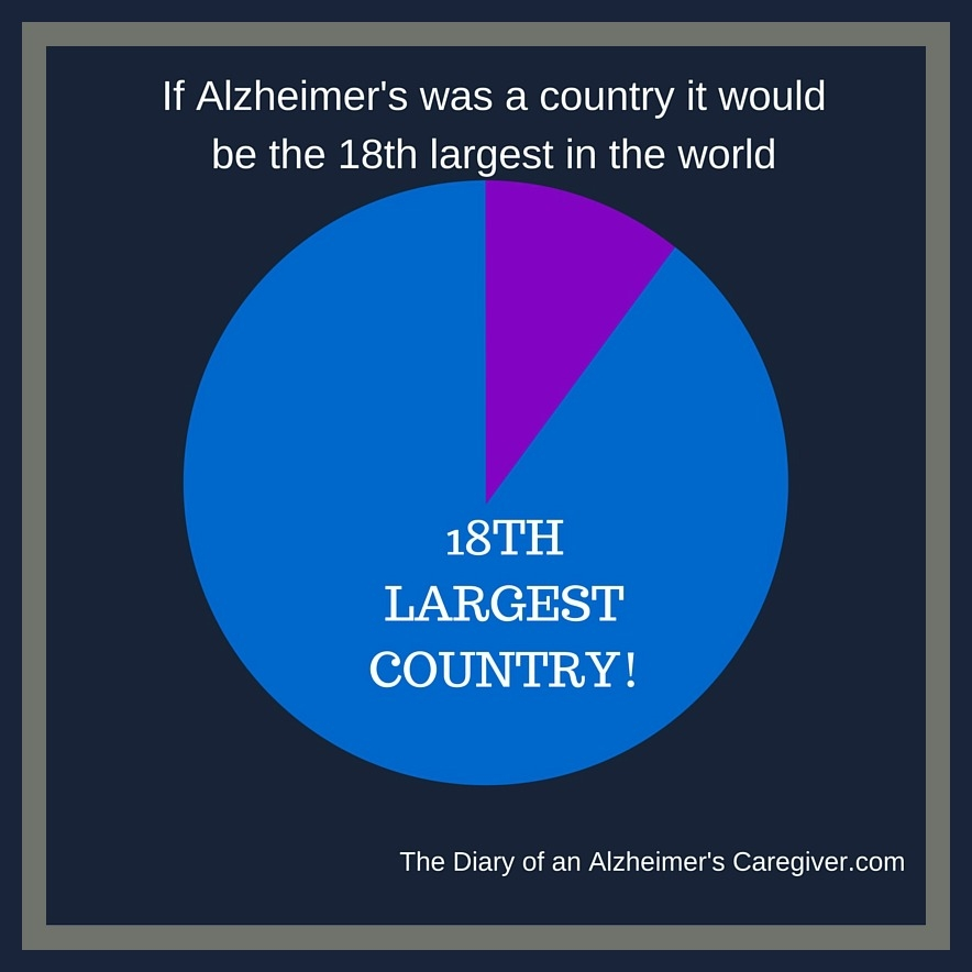 http://www.thediaryofanalzheimerscaregiver.com/2015/08/the-facts-about-alzheimers-disease/