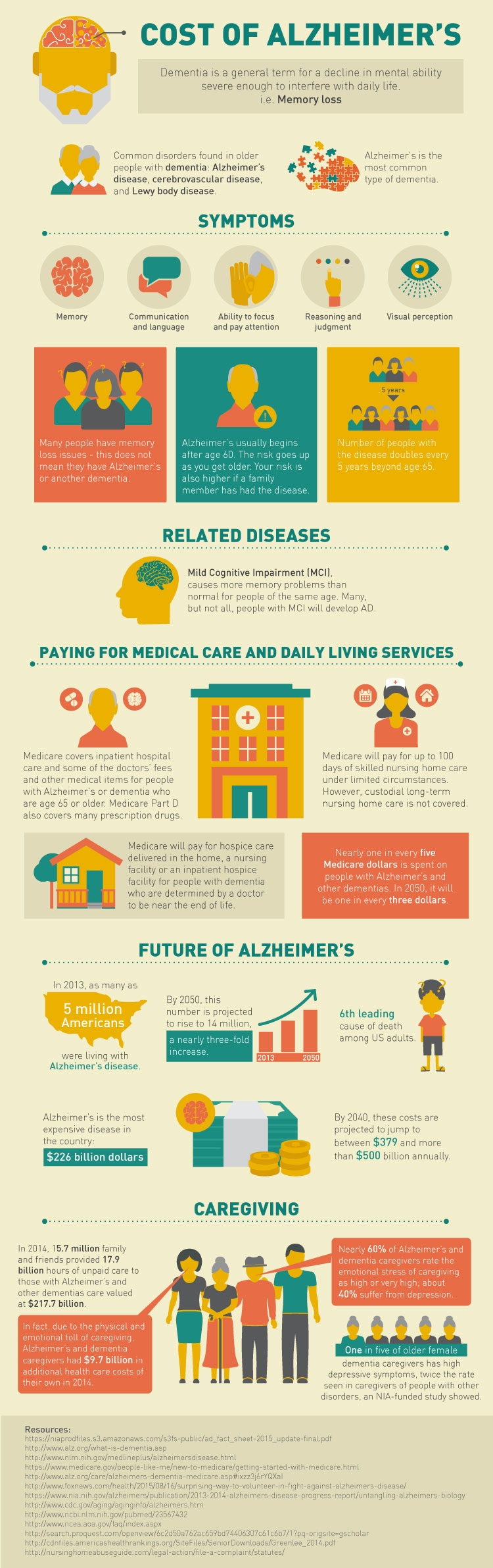 Alzheimer s-Research-Infographic-V2 expert witness network