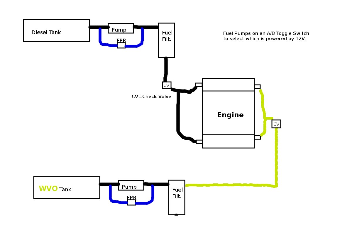 How Would You Build A Wvosel Fuel System From Scratch