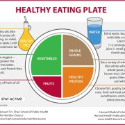 the harvard healthing eating plate