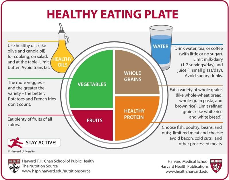 the harvard healthing eating plate
